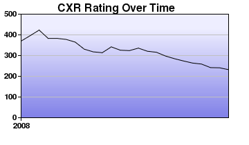 CXR Chess Rating Chart for Player J Neate