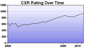 CXR Chess Rating Chart for Player J Pool