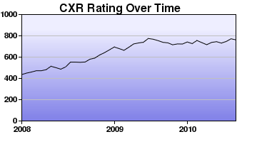 CXR Chess Rating Chart for Player Robert Torzilli