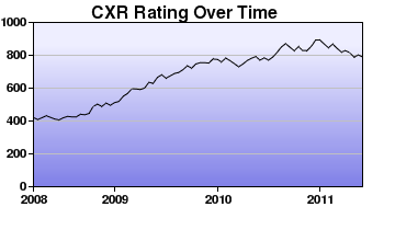 CXR Chess Rating Chart for Player Dylan Boyle