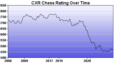 CXR Chess Rating Chart for Player Conrado Salazar