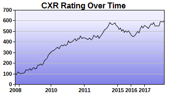 CXR Chess Rating Chart for Player Mike Lenaburg