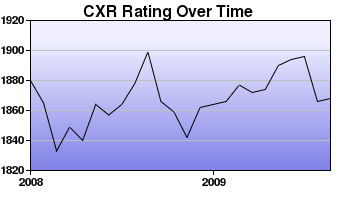 CXR Chess Rating Chart for Player Tony Dutiel