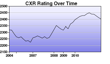 CXR Chess Rating Chart for Player Bryan Smith