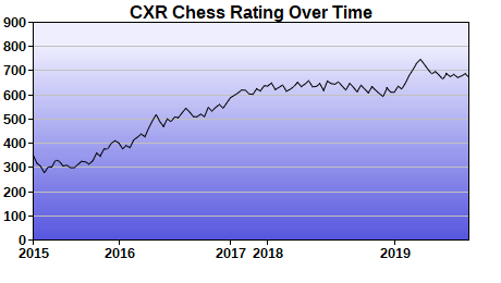 CXR Chess Rating Chart for Player Greg Haan