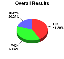 CXR Chess Win-Loss-Draw Pie Chart for Player Robert Hess