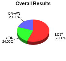 CXR Chess Win-Loss-Draw Pie Chart for Player Parker Zhao