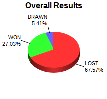 CXR Chess Win-Loss-Draw Pie Chart for Player Devin Laughlin