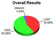 CXR Chess Win-Loss-Draw Pie Chart for Player Zion Wright