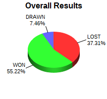 CXR Chess Win-Loss-Draw Pie Chart for Player Rayph Froese