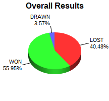 CXR Chess Win-Loss-Draw Pie Chart for Player Aaron Peters