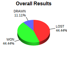 CXR Chess Win-Loss-Draw Pie Chart for Player Matthew Zhao