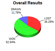 CXR Chess Win-Loss-Draw Pie Chart for Player Dylan Campbell