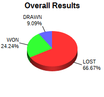 CXR Chess Win-Loss-Draw Pie Chart for Player Brooke Waters