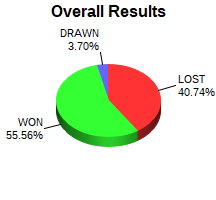 CXR Chess Win-Loss-Draw Pie Chart for Player Arjun Deepak