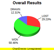 CXR Chess Win-Loss-Draw Pie Chart for Player Frank Dixon