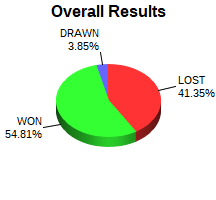 CXR Chess Win-Loss-Draw Pie Chart for Player Wesley Vaughan