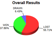 CXR Chess Win-Loss-Draw Pie Chart for Player John Epperly