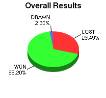 CXR Chess Win-Loss-Draw Pie Chart for Player William Swartworth
