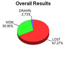 CXR Chess Win-Loss-Draw Pie Chart for Player Connor Smith