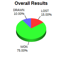 CXR Chess Win-Loss-Draw Pie Chart for Player Sergio Mares