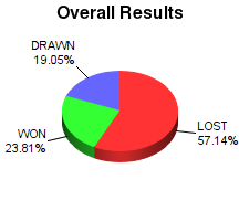 CXR Chess Win-Loss-Draw Pie Chart for Player Noah Wagner