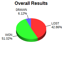 CXR Chess Win-Loss-Draw Pie Chart for Player Colter Wilson
