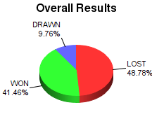 CXR Chess Win-Loss-Draw Pie Chart for Player Timothy Crank