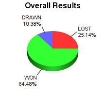 CXR Chess Win-Loss-Draw Pie Chart for Player Sanjeev Musuvathy