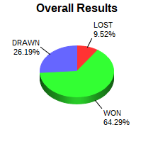 CXR Chess Win-Loss-Draw Pie Chart for Player Blake Tanner