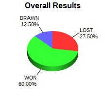 CXR Chess Win-Loss-Draw Pie Chart for Player Kenneth Lee