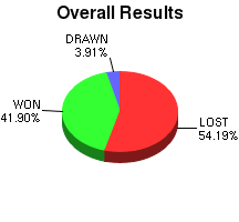 CXR Chess Win-Loss-Draw Pie Chart for Player Logan Colby