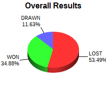 CXR Chess Win-Loss-Draw Pie Chart for Player William Vaughan