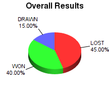 CXR Chess Win-Loss-Draw Pie Chart for Player Jacob Oneill