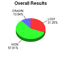 CXR Chess Win-Loss-Draw Pie Chart for Player Aidan Ramana