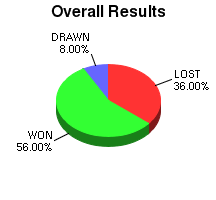 CXR Chess Win-Loss-Draw Pie Chart for Player Kevin Stevenson