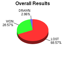 CXR Chess Win-Loss-Draw Pie Chart for Player L McBrearty