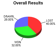CXR Chess Win-Loss-Draw Pie Chart for Player Gabriel Curtis
