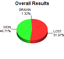 CXR Chess Win-Loss-Draw Pie Chart for Player Kendra Fee