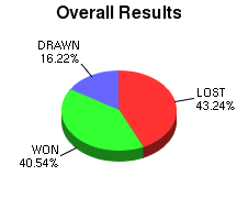 CXR Chess Win-Loss-Draw Pie Chart for Player Ethan Calvert