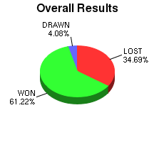 CXR Chess Win-Loss-Draw Pie Chart for Player Dennis Messick