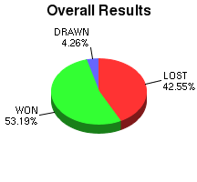 CXR Chess Win-Loss-Draw Pie Chart for Player Samuel Compton