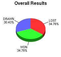 CXR Chess Win-Loss-Draw Pie Chart for Player Zachary Means