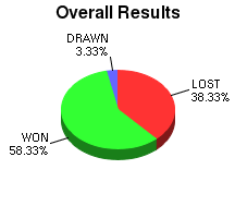 CXR Chess Win-Loss-Draw Pie Chart for Player Kenneth Teel