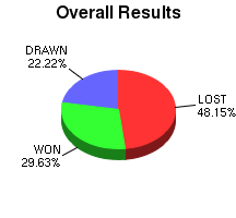 CXR Chess Win-Loss-Draw Pie Chart for Player Zach S