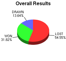 CXR Chess Win-Loss-Draw Pie Chart for Player Will S
