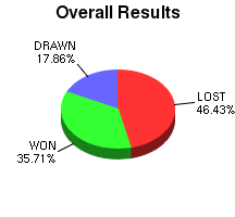 CXR Chess Win-Loss-Draw Pie Chart for Player Landen L