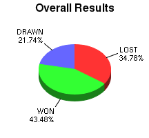 CXR Chess Win-Loss-Draw Pie Chart for Player Isaac H