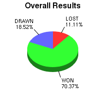 CXR Chess Win-Loss-Draw Pie Chart for Player Owen G