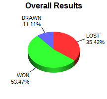 CXR Chess Win-Loss-Draw Pie Chart for Player Kyle Teel